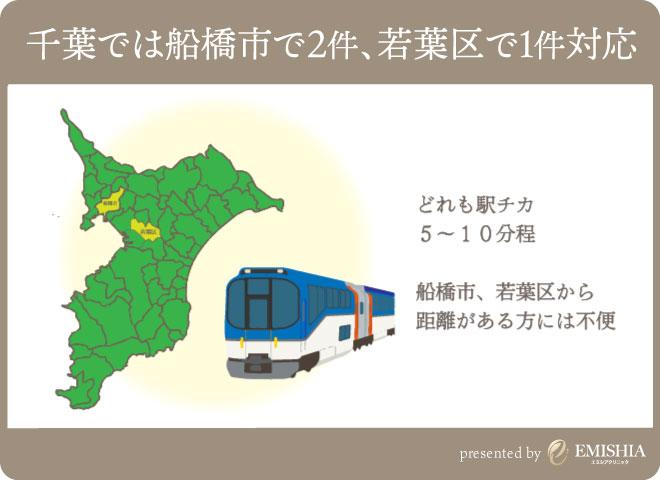 千葉県でGLP-1ダイエットが出来るクリニック