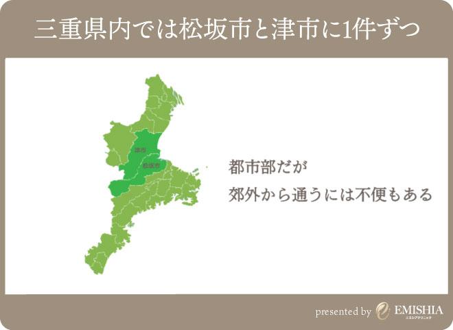 三重県でGLP-1ダイエット可能なクリニック