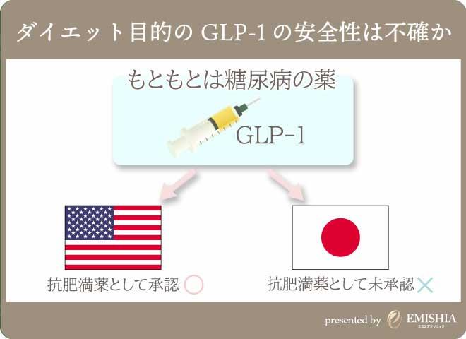 GLP-1に対する日本の認識