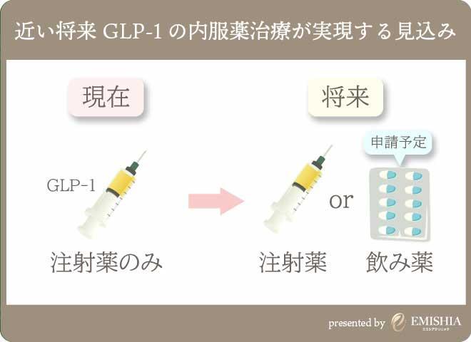 GLP-1の内服薬も開発済み