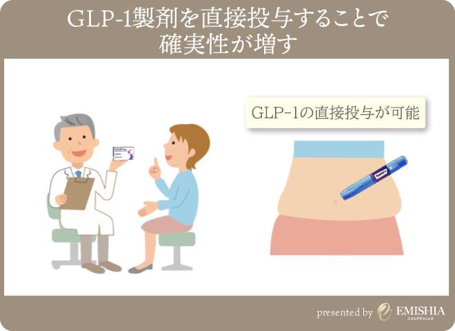 GLP-1注射によってGLP-1増加をサポート