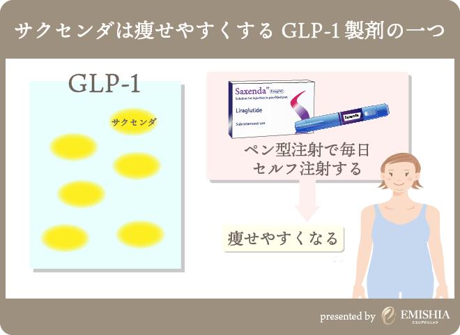 GLP-1で痩せる仕組み