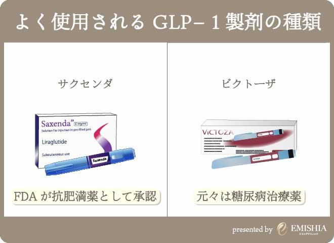 神戸でよく使用されている薬剤(ビクトーザとサクセンダ)