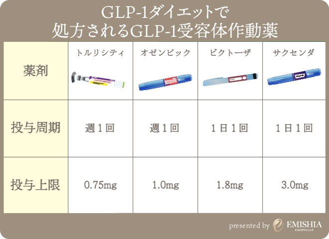 GLP-1注射の種類