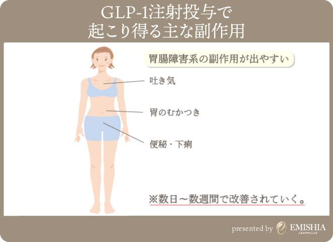 GLP-1注射の副作用