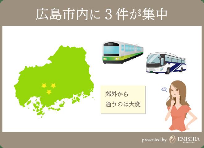 広島でGLP-1が出来るクリニックは3件