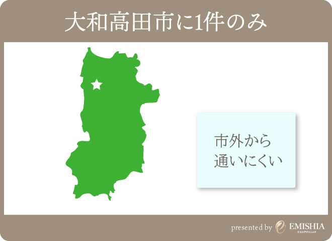 奈良県でGLP-1が出来るクリニックは1件のみ