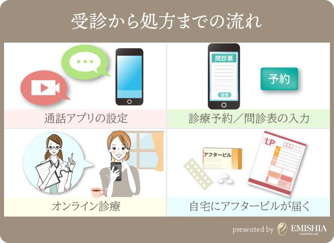 オンライン診療の手順