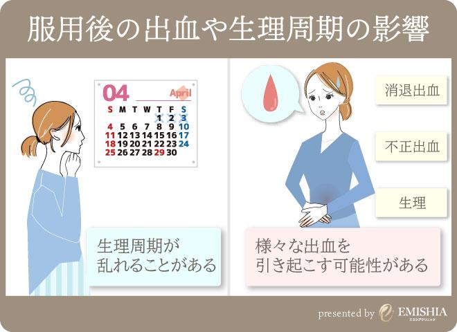 服用後の出血や生理