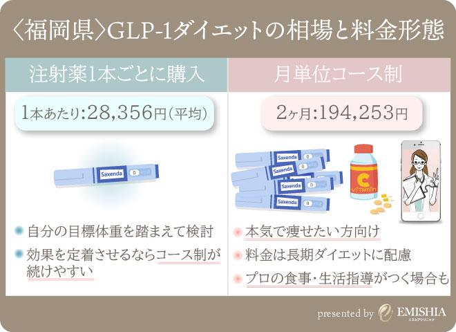 福岡県内のGLP-1ダイエット相場
