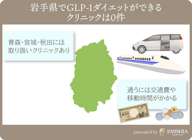 岩手県でGLP-1ダイエットが出来るクリニック